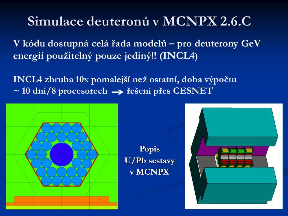 Simulace deuteronů v MCNPX 2.6.C V kódu dostupná celá řada modelů – pro deuterony GeV energií použitelný pouze jediný!! (INCL4 ) INCL4 zhruba 10x poma