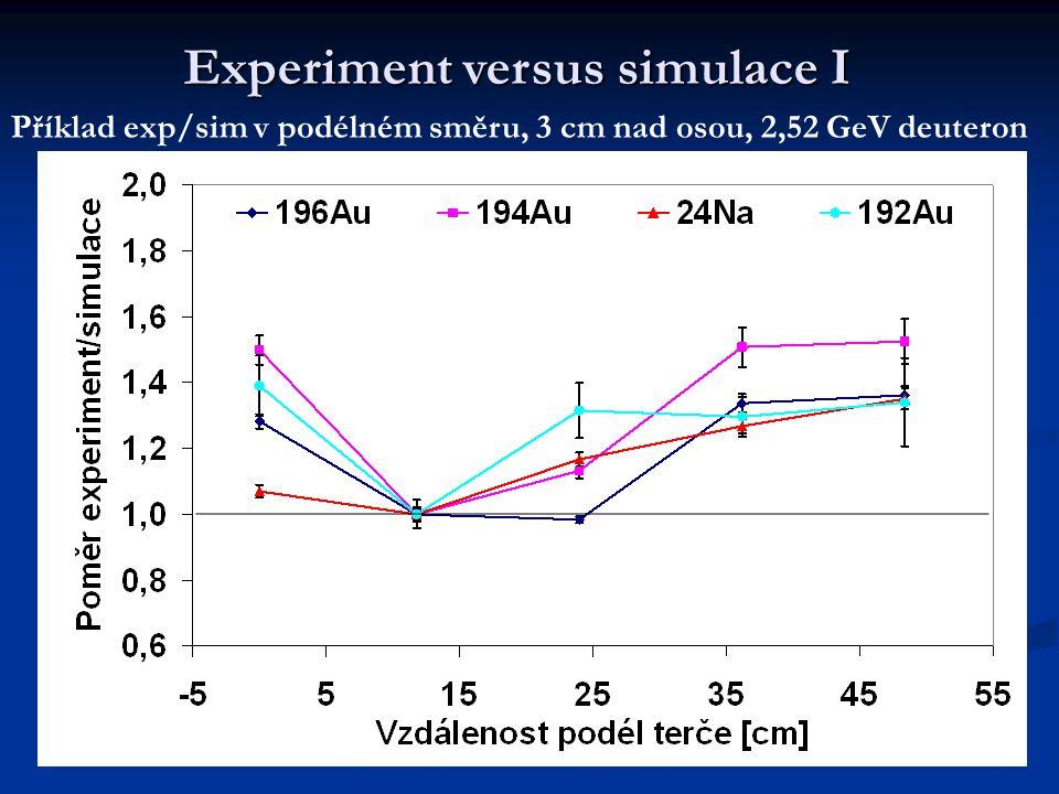 Experiment versus simulace I Příklad exp/sim v podélném směru, 3 cm nad osou, 2,52 GeV deuteron