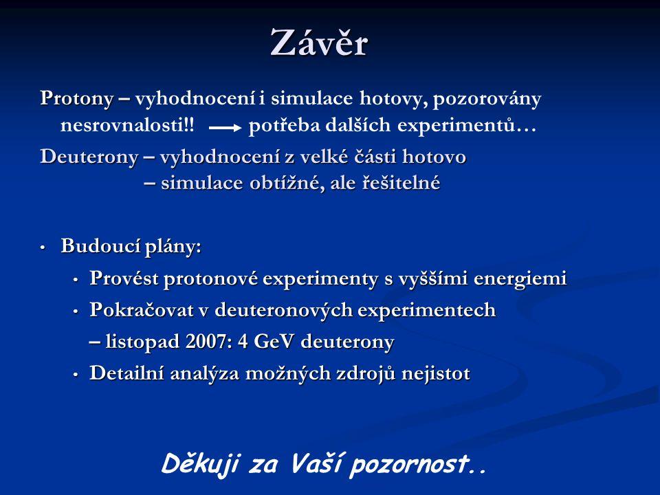 Závěr Protony – Protony – vyhodnocení i simulace hotovy, pozorovány nesrovnalosti!! potřeba dalších experimentů… Deuterony – vyhodnocení z velké části