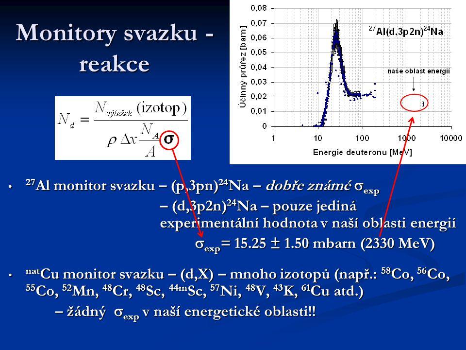 Monitory svazku - reakce 27 Al monitor svazku – (p,3pn) 24 Na – dobře známé  exp 27 Al monitor svazku – (p,3pn) 24 Na – dobře známé  exp – (d,3p2n) 24 Na – pouze jediná experimentální hodnota v naší oblasti energií – (d,3p2n) 24 Na – pouze jediná experimentální hodnota v naší oblasti energií  exp = 15.25 ± 1.50 mbarn (2330 MeV) nat Cu monitor svazku – (d,X) – mnoho izotopů (např.: 58 Co, 56 Co, 55 Co, 52 Mn, 48 Cr, 48 Sc, 44m Sc, 57 Ni, 48 V, 43 K, 61 Cu atd.) nat Cu monitor svazku – (d,X) – mnoho izotopů (např.: 58 Co, 56 Co, 55 Co, 52 Mn, 48 Cr, 48 Sc, 44m Sc, 57 Ni, 48 V, 43 K, 61 Cu atd.) – žádný  exp v naší energetické oblasti!!