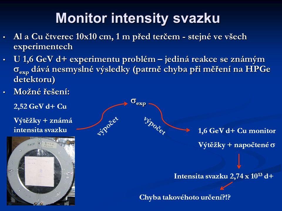 Al a Cu čtverec 10x10 cm, 1 m před terčem - stejné ve všech experimentech Al a Cu čtverec 10x10 cm, 1 m před terčem - stejné ve všech experimentech U 1,6 GeV d+ experimentu problém – jediná reakce se známým  exp dává nesmyslné výsledky (patrně chyba při měření na HPGe detektoru) U 1,6 GeV d+ experimentu problém – jediná reakce se známým  exp dává nesmyslné výsledky (patrně chyba při měření na HPGe detektoru) Možné řešení: Možné řešení: Monitor intensity svazku  exp 2,52 GeV d+ Cu Výtěžky + známá intensita svazku 1,6 GeV d+ Cu monitor Výtěžky + napočtené  výpočet Intensita svazku 2,74 x 10 13 d+ Chyba takovéhoto určení !