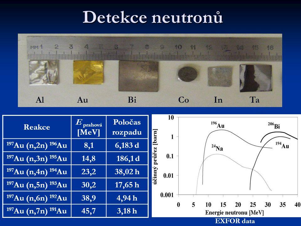 Detekce neutronů Reakce E prahová [MeV] Poločas rozpadu 197 Au (n,2n) 196 Au8,16,183 d 197 Au (n,3n) 195 Au14,8 186,1 d 197 Au (n,4n) 194 Au23,238,02 h 197 Au (n,5n) 193 Au30,217,65 h 197 Au (n,6n) 192 Au38,94,94 h 197 Au (n,7n) 191 Au45,73,18 h AlAuBiCoInTa EXFOR data