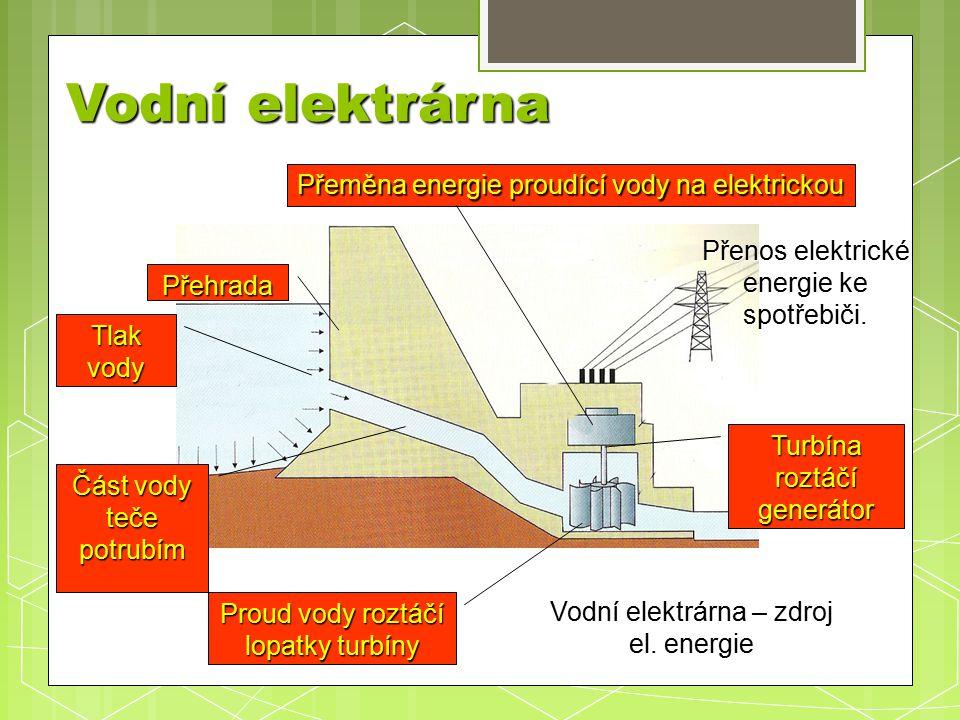 Vodní elektrárna Přehrada Tlak vody Část vody teče potrubím Proud vody roztáčí lopatky turbíny Turbína roztáčí generátor Přeměna energie proudící vody