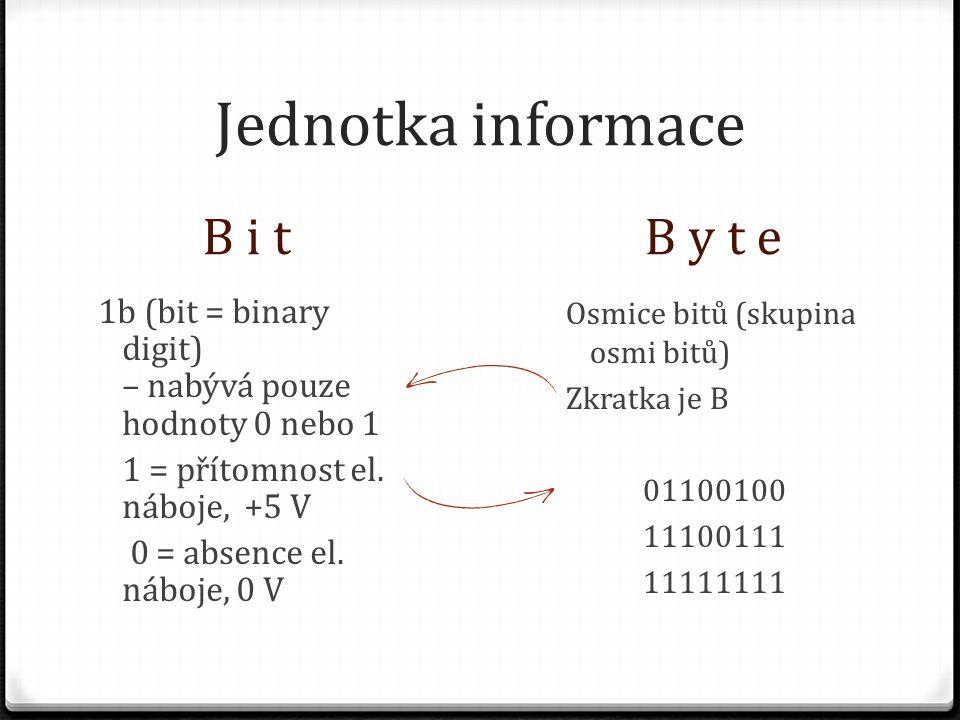 Násobky bitů a bytů PředponaZnačkaZápisMocnina Jednotky b nebo B Kilok, K1 K 2 10 1024 MegaM1 M 2 20 1048576 GigaG1 G 2 30 1073741824 TeraT1 T 2 40 1099511627776
