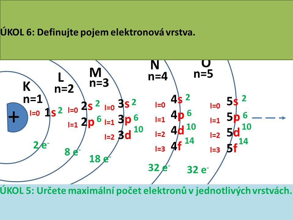 Elektronový obal fiktivního atomu prvku + K L M N O n=1 n=2 n=3 n=4 n=5 l=0 l=1 l=0 l=1 l=2 l=0 l=1 l=2 l=3 l=0 l=1 l=2 l=3 1s1s 2s2s 2p2p 3s3s 3p3p 3