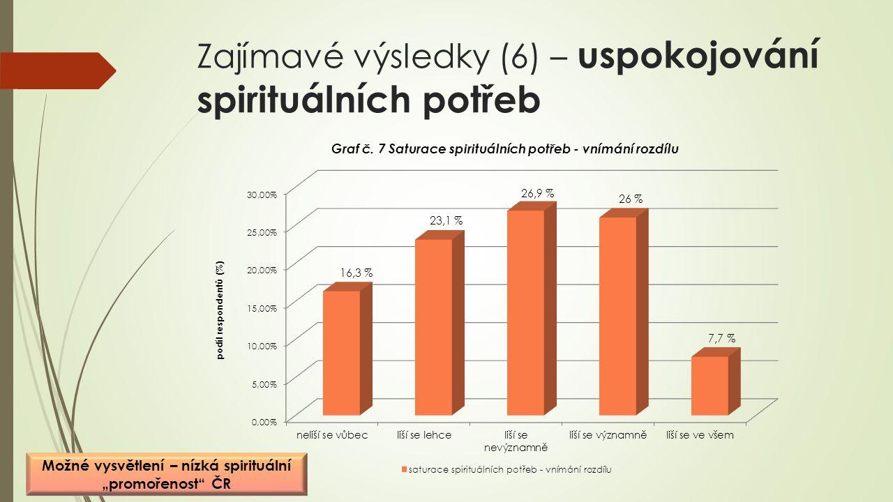 """Zajímavé výsledky (6) – uspokojování spirituálních potřeb Možné vysvětlení – nízká spirituální """"promořenost"""" ČR"""