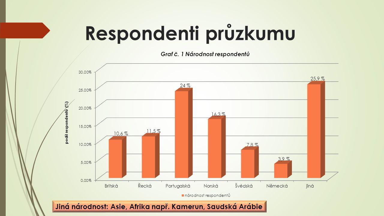 Respondenti průzkumu Jiná národnost: Asie, Afrika např. Kamerun, Saudská Arábie