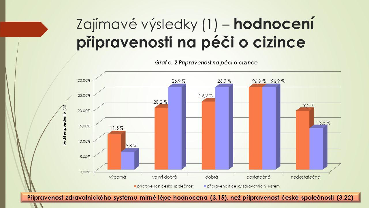 Zajímavé výsledky (1) – hodnocení připravenosti na péči o cizince Připravenost zdravotnického systému mírně lépe hodnocena (3,15), než připravenost české společnosti (3,22)