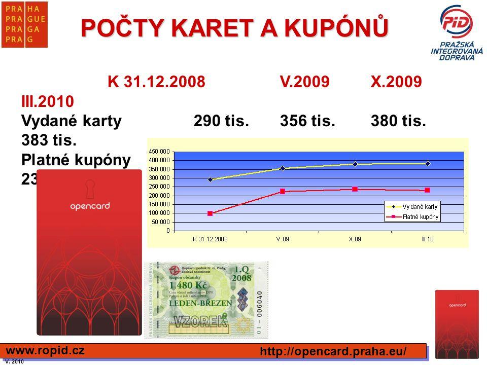 POČTY KARET A KUPÓNŮ http://opencard.praha.eu/ www.ropid.cz K 31.12.2008V.2009 X.2009 III.2010 Vydané karty290 tis.356 tis. 380 tis. 383 tis. Platné k