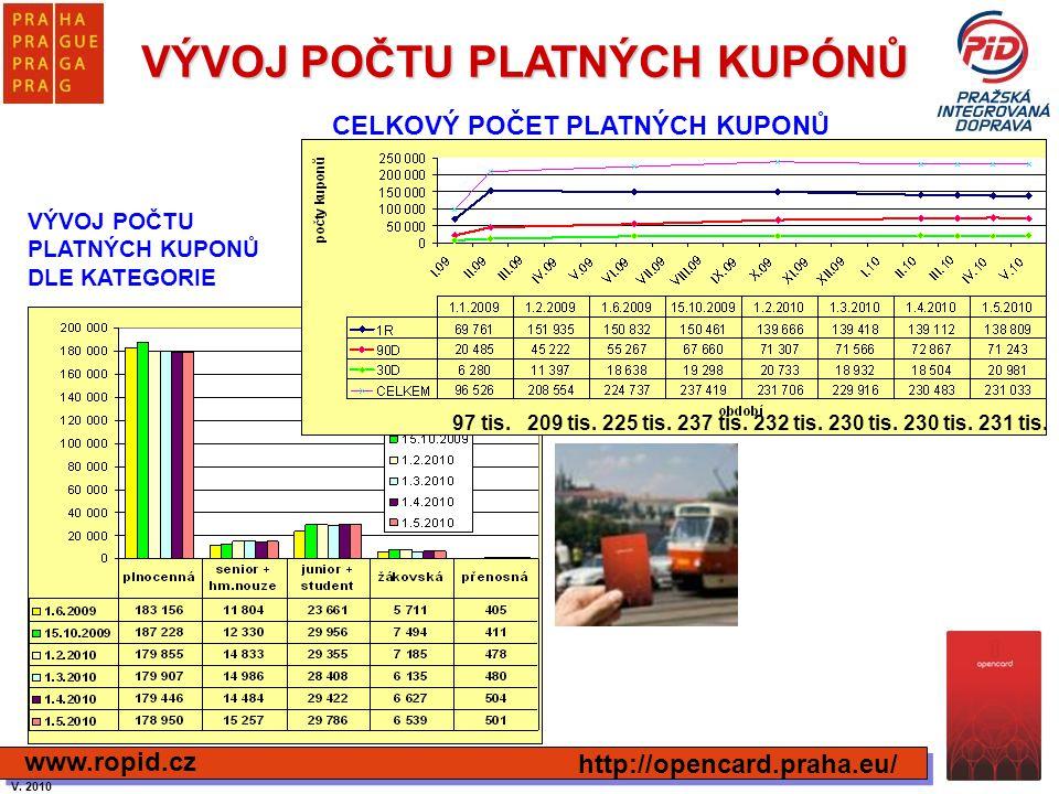 VÝVOJ POČTU PLATNÝCH KUPÓNŮ http://opencard.praha.eu/ www.ropid.cz CELKOVÝ POČET PLATNÝCH KUPONŮ VÝVOJ POČTU PLATNÝCH KUPONŮ DLE KATEGORIE 97 tis. 209