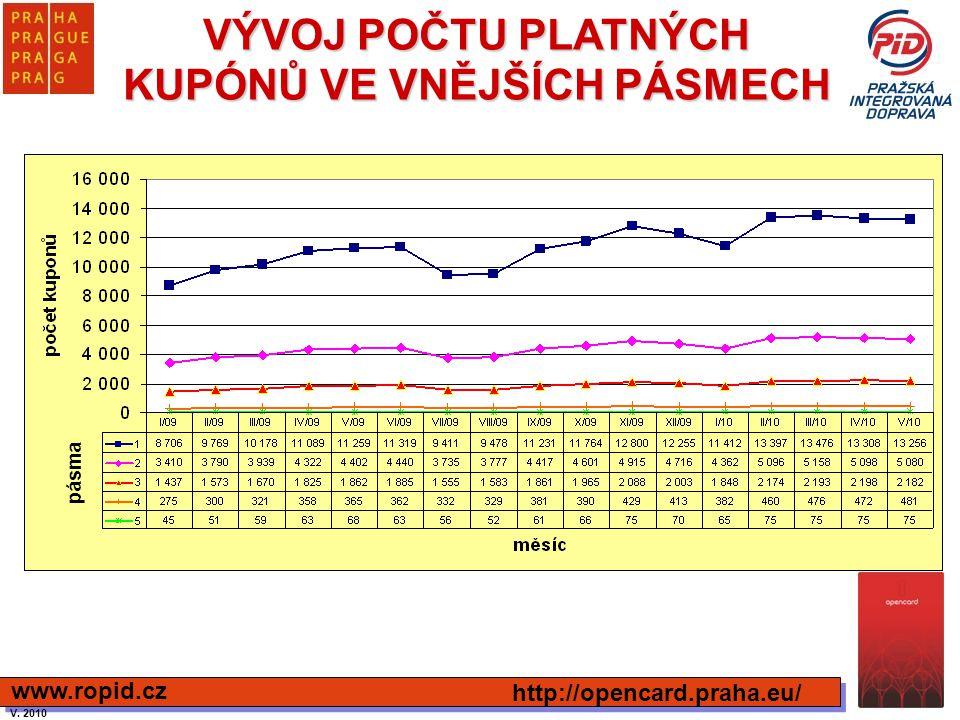 VÝVOJ POČTU PLATNÝCH KUPÓNŮ VE VNĚJŠÍCH PÁSMECH http://opencard.praha.eu/ www.ropid.cz pásma V. 2010