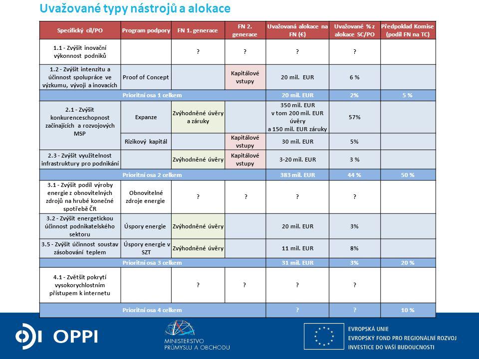 Uvažované typy nástrojů a alokace Specifický cíl/POProgram podporyFN 1. generace FN 2. generace Uvažovaná alokace na FN (€) Uvažované % z alokace SC/P