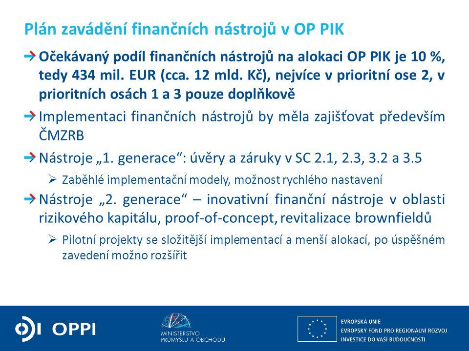 Očekávaný podíl finančních nástrojů na alokaci OP PIK je 10 %, tedy 434 mil. EUR (cca. 12 mld. Kč), nejvíce v prioritní ose 2, v prioritních osách 1 a