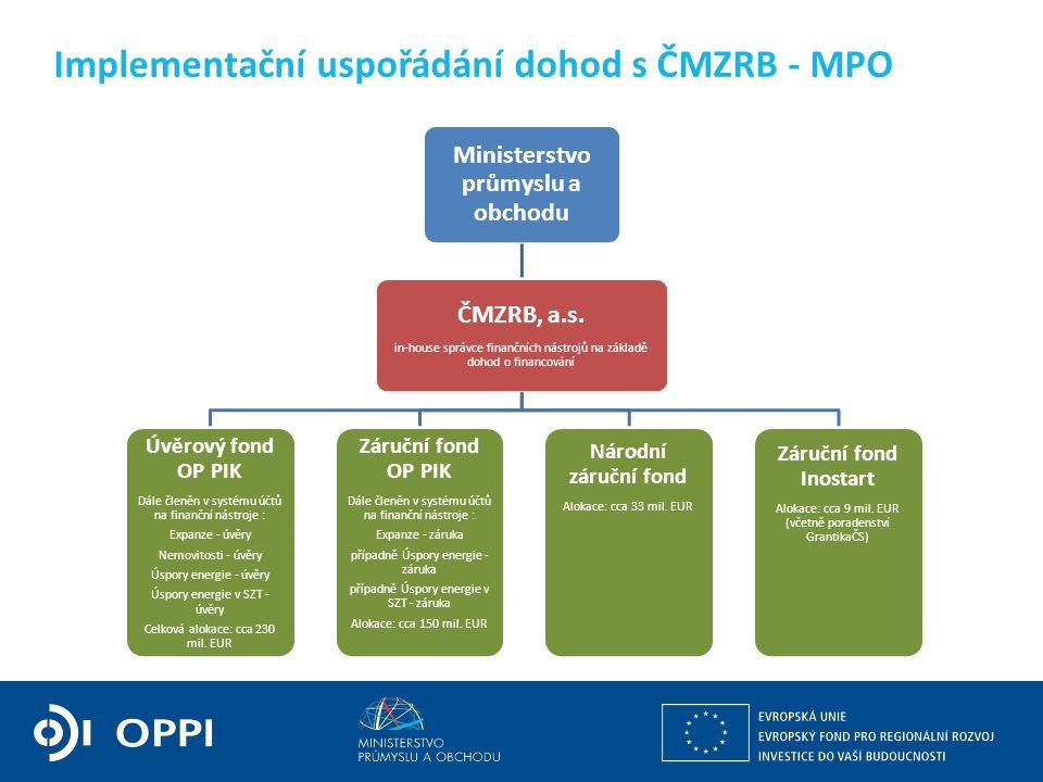 Implementační uspořádání dohod s ČMZRB - MPO Ministerstvo průmyslu a obchodu ČMZRB, a.s. in-house správce finančních nástrojů na základě dohod o finan