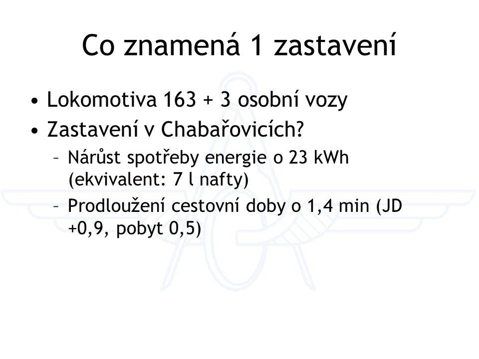Co znamená 1 zastavení Lokomotiva 163 + 3 osobní vozy Zastavení v Chabařovicích.