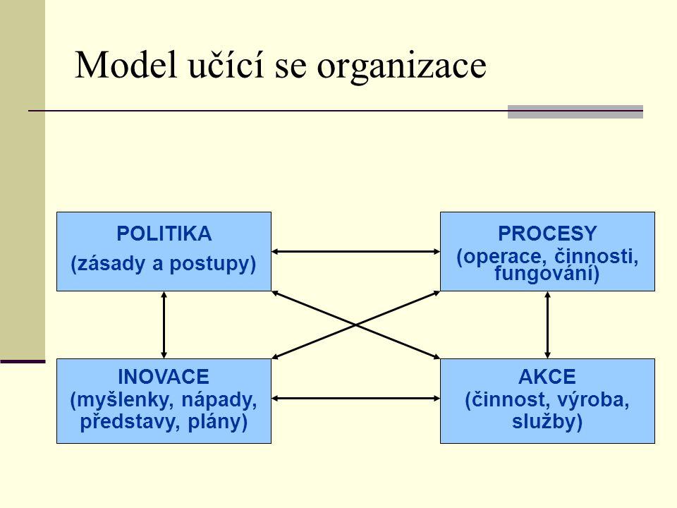 Model učící se organizace POLITIKA (zásady a postupy) PROCESY (operace, činnosti, fungování) INOVACE (myšlenky, nápady, představy, plány) AKCE (činnos