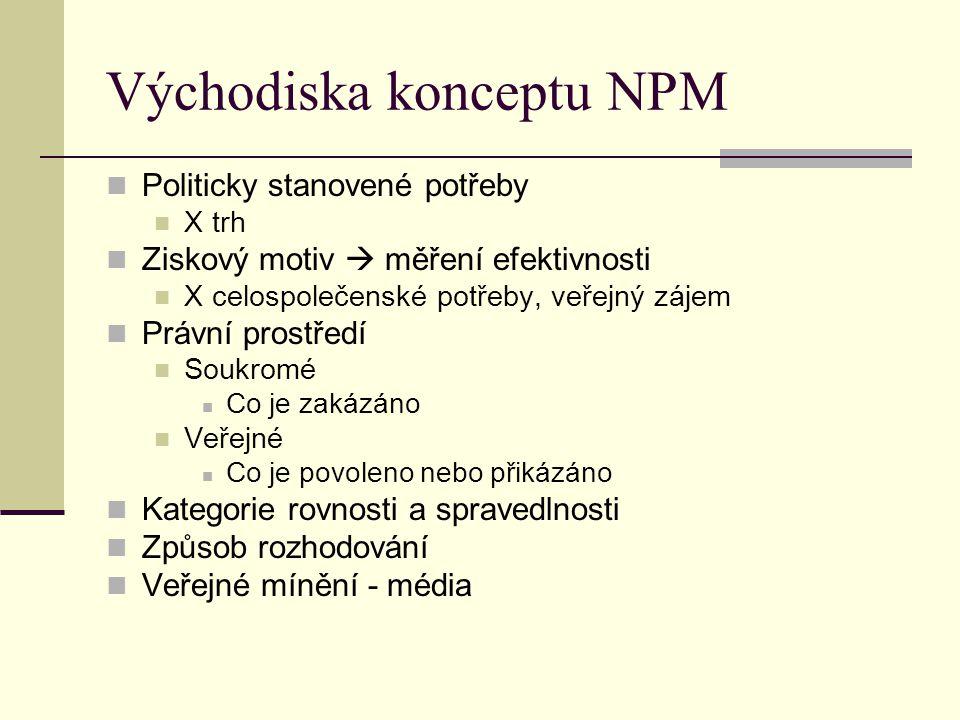 Východiska konceptu NPM Politicky stanovené potřeby X trh Ziskový motiv  měření efektivnosti X celospolečenské potřeby, veřejný zájem Právní prostřed