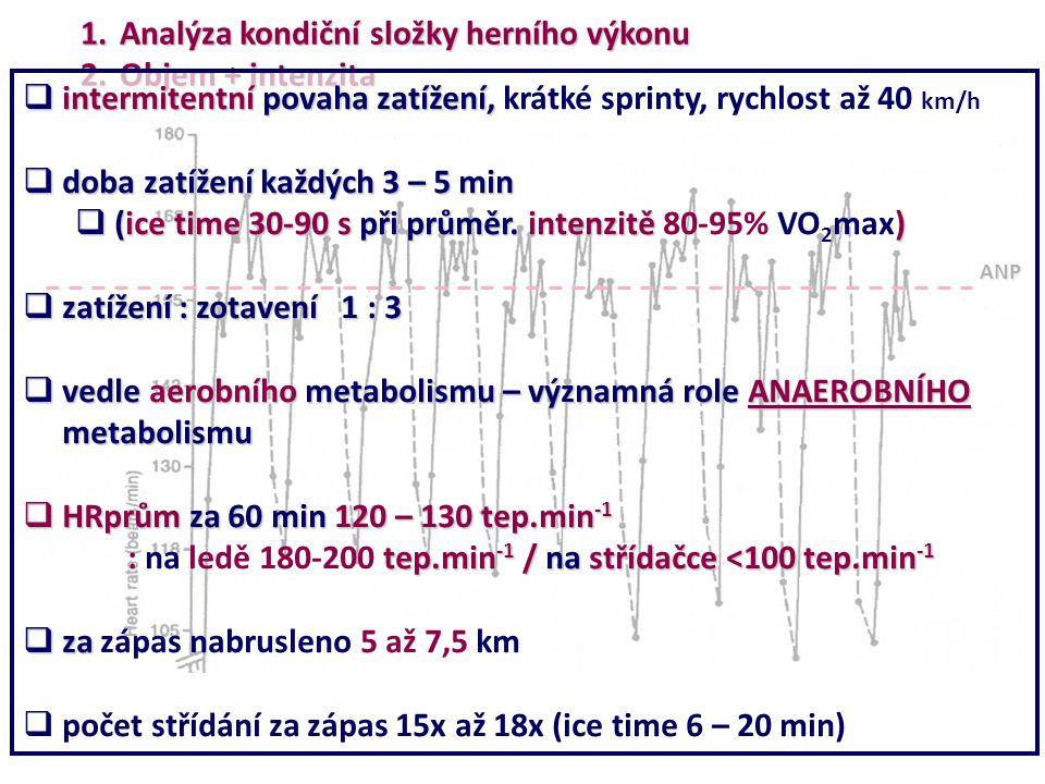1.Analýza kondiční složky herního výkonu 2.Objem + intenzita ANP  intermitentní povaha zatížení,  intermitentní povaha zatížení, krátké sprinty, ryc