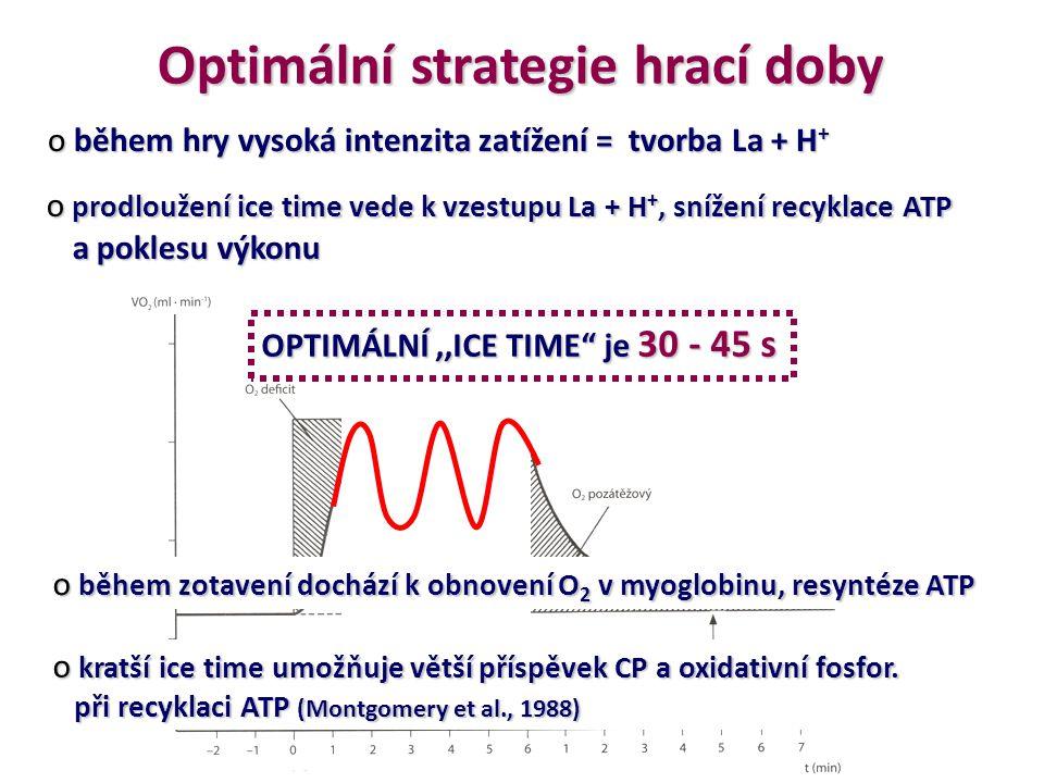Optimální strategie hrací doby o během hry vysoká intenzita zatížení = tvorba La + H + o prodloužení ice time vede k vzestupu La + H +, snížení recykl