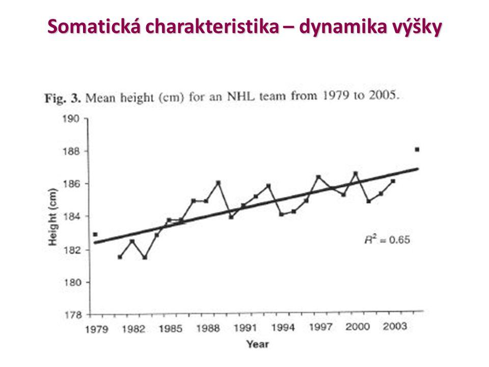 Somatická charakteristika – dynamika výšky Somatická charakteristika – dynamika výšky