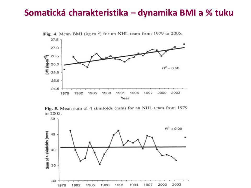 Vývoj výšky a hmotnosti u českých hokejistů Vývoj výšky a hmotnosti u českých hokejistů (Sigmund, 2012)