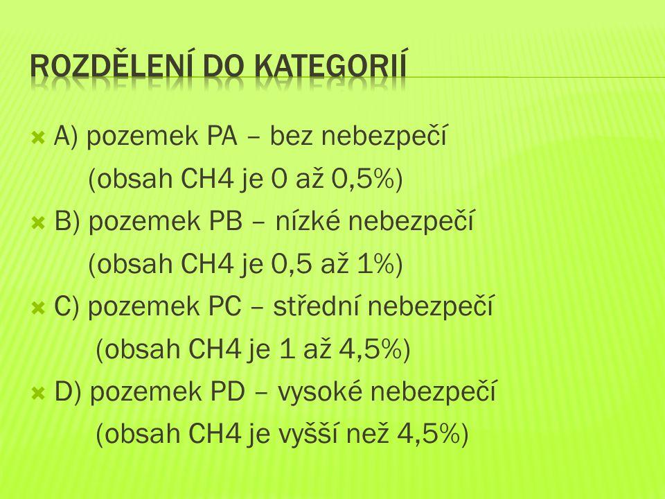  A) pozemek PA – bez nebezpečí (obsah CH4 je 0 až 0,5%)  B) pozemek PB – nízké nebezpečí (obsah CH4 je 0,5 až 1%)  C) pozemek PC – střední nebezpečí (obsah CH4 je 1 až 4,5%)  D) pozemek PD – vysoké nebezpečí (obsah CH4 je vyšší než 4,5%)