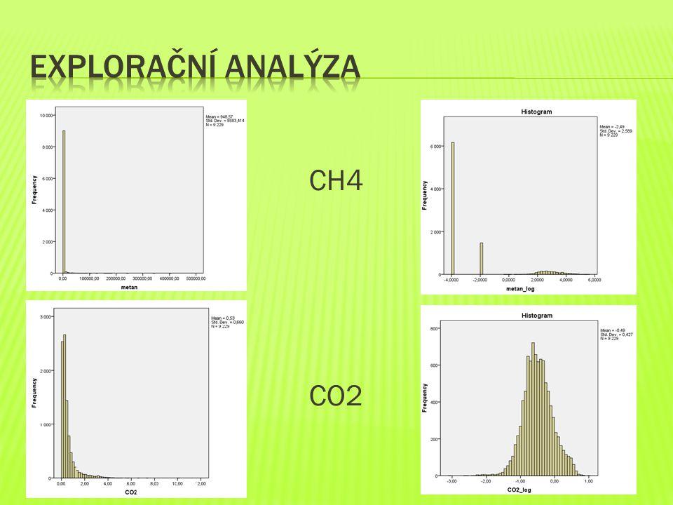  CH4  CO2