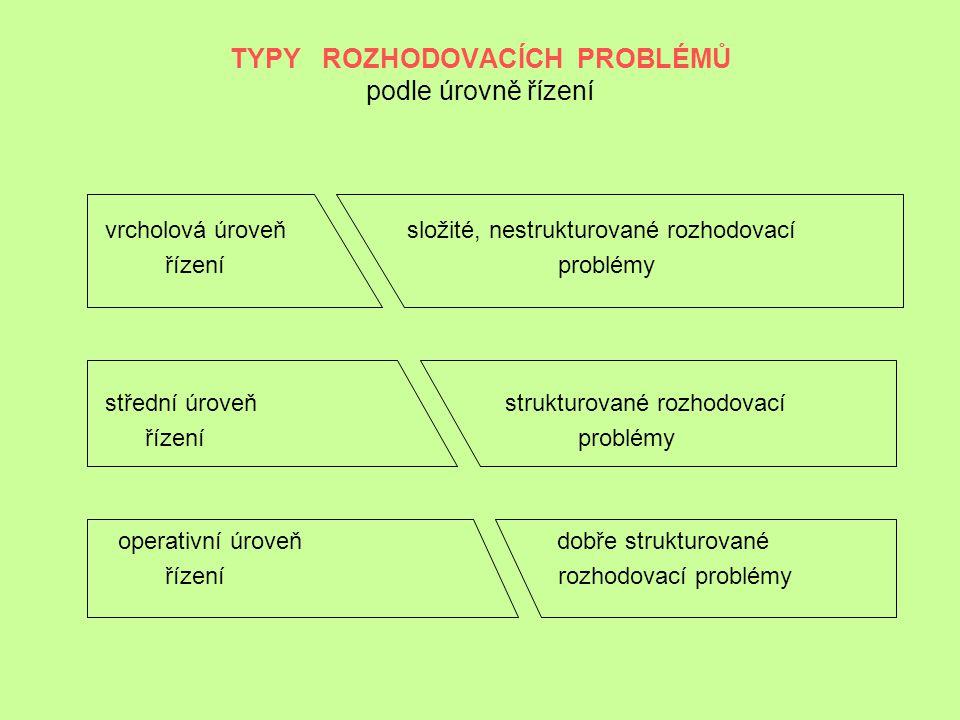 TYPY ROZHODOVACÍCH PROBLÉMŮ podle úrovně řízení vrcholová úroveň složité, nestrukturované rozhodovací řízení problémy střední úroveň strukturované roz