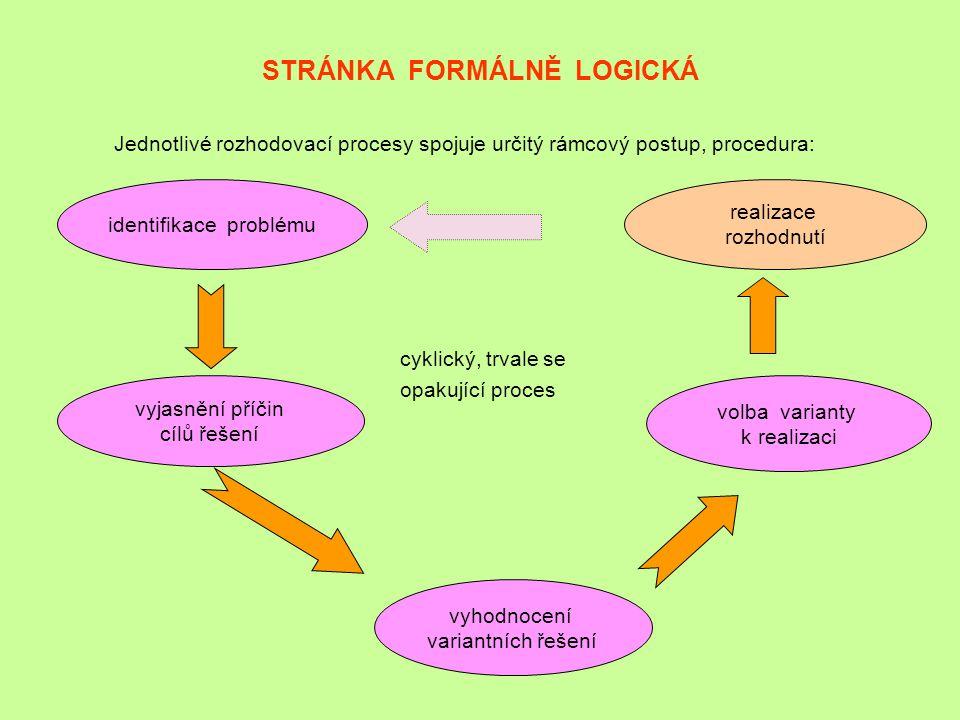 STRÁNKA FORMÁLNĚ LOGICKÁ Jednotlivé rozhodovací procesy spojuje určitý rámcový postup, procedura: cyklický, trvale se opakující proces identifikace pr