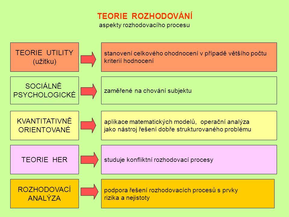 TEORIE ROZHODOVÁNÍ aspekty rozhodovacího procesu TEORIE UTILITY (užitku) SOCIÁLNĚ PSYCHOLOGICKÉ KVANTITATIVNĚ ORIENTOVANÉ TEORIE HER stanovení celkové