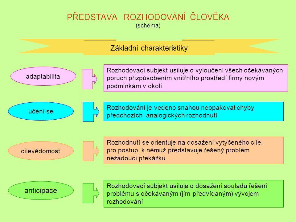 """PODROBNĚJŠÍ ČLENĚNÍ ROZHODOVACÍHO PROCESU varianta Identifikace uvědomění si problému Analýza, formulace příčin daného problému Varianty rozhodování široký soubor koncepčně odlišných variant Kriteria hodnocení kvalitativní """"K = slovně kvantitativní """"K = číselně Kontrola výsledků stanovení odchylek dosažených výsledků zjišťování: existuje ještě problém ."""