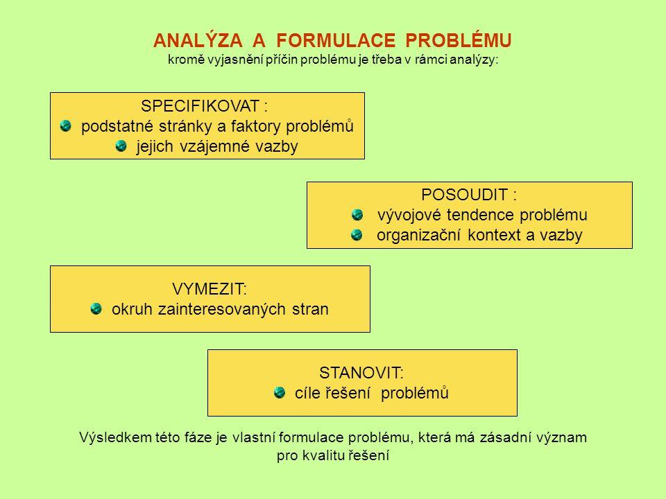 ANALÝZA A FORMULACE PROBLÉMU kromě vyjasnění příčin problému je třeba v rámci analýzy: Výsledkem této fáze je vlastní formulace problému, která má zás