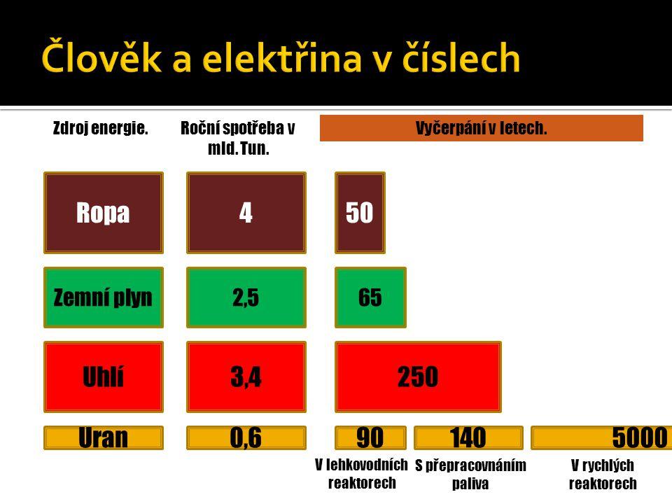 Ropa Zemní plyn Uhlí Uran Zdroj energie.Roční spotřeba v mld. Tun. 4 2,5 3,4 0,6 50 65 250 90 Vyčerpání v letech. V lehkovodních reaktorech 140 S přep