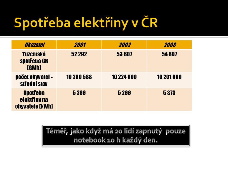 Ukazatel200120022003 Tuzemská spotřeba ČR [GWh] 52 29253 60754 807 počet obyvatel - střední stav 10 289 58810 224 00010 201 000 Spotřeba elektřiny na