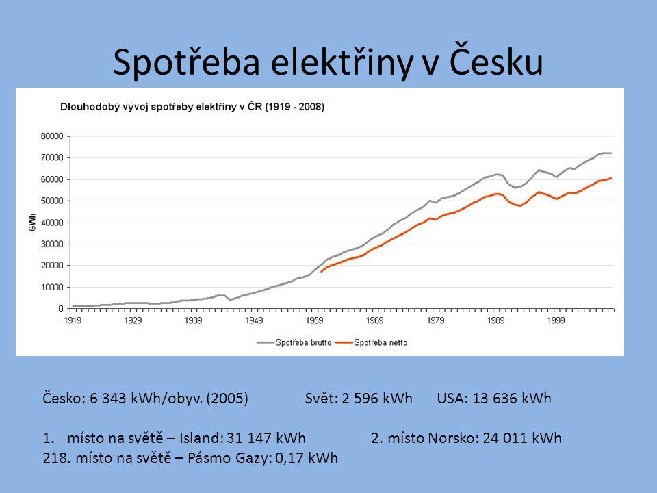 Spotřeba elektřiny v Česku Česko: 6 343 kWh/obyv. (2005)Svět: 2 596 kWhUSA: 13 636 kWh 1.místo na světě – Island: 31 147 kWh2. místo Norsko: 24 011 kW