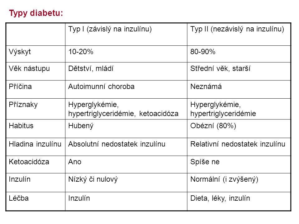 Typ I (závislý na inzulínu)Typ II (nezávislý na inzulínu) Výskyt10-20%80-90% Věk nástupuDětství, mládíStřední věk, starší PříčinaAutoimunní chorobaNeznámá PříznakyHyperglykémie, hypertriglyceridémie, ketoacidóza Hyperglykémie, hypertriglyceridémie HabitusHubenýObézní (80%) Hladina inzulínuAbsolutní nedostatek inzulínuRelativní nedostatek inzulínu KetoacidózaAnoSpíše ne InzulínNízký či nulovýNormální (i zvýšený) LéčbaInzulínDieta, léky, inzulín Typy diabetu: