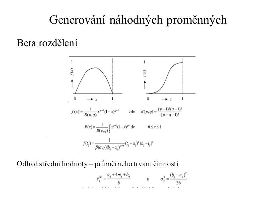 Generování náhodných proměnných Beta rozdělení – trojúhelníkové Řešením rovnic Dostaneme vztahy pro transformaci r na prvky trojúhelníkového rozdělení