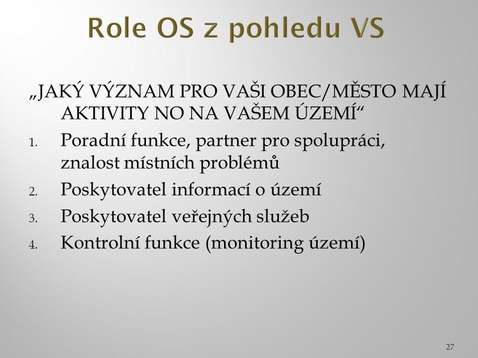 """27 """"JAKÝ VÝZNAM PRO VAŠI OBEC/MĚSTO MAJÍ AKTIVITY NO NA VAŠEM ÚZEMÍ 1."""