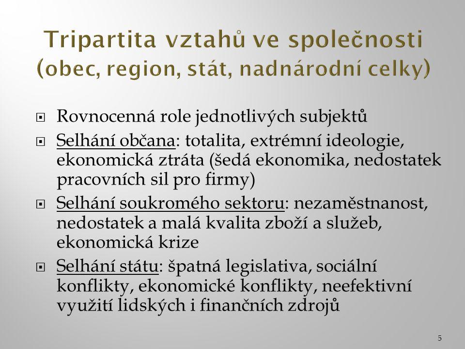 5  Rovnocenná role jednotlivých subjektů  Selhání občana: totalita, extrémní ideologie, ekonomická ztráta (šedá ekonomika, nedostatek pracovních sil pro firmy)  Selhání soukromého sektoru: nezaměstnanost, nedostatek a malá kvalita zboží a služeb, ekonomická krize  Selhání státu: špatná legislativa, sociální konflikty, ekonomické konflikty, neefektivní využití lidských i finančních zdrojů
