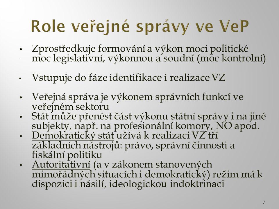 Zprostředkuje formování a výkon moci politické - moc legislativní, výkonnou a soudní (moc kontrolní) Vstupuje do fáze identifikace i realizace VZ Veře
