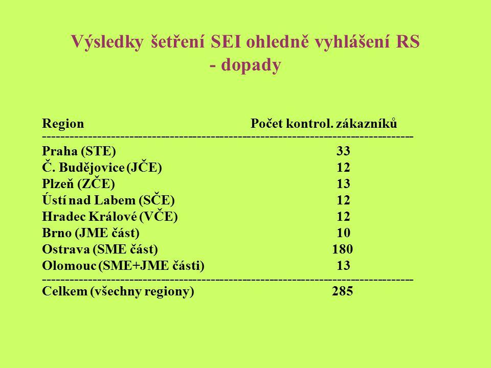 Výsledky šetření SEI ohledně vyhlášení RS - dopady Region Počet kontrol.