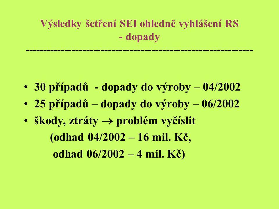 Výsledky šetření SEI ohledně vyhlášení RS - dopady --------------------------------------------------------------- 30 případů - dopady do výroby – 04/2002 25 případů – dopady do výroby – 06/2002 škody, ztráty  problém vyčíslit (odhad 04/2002 – 16 mil.