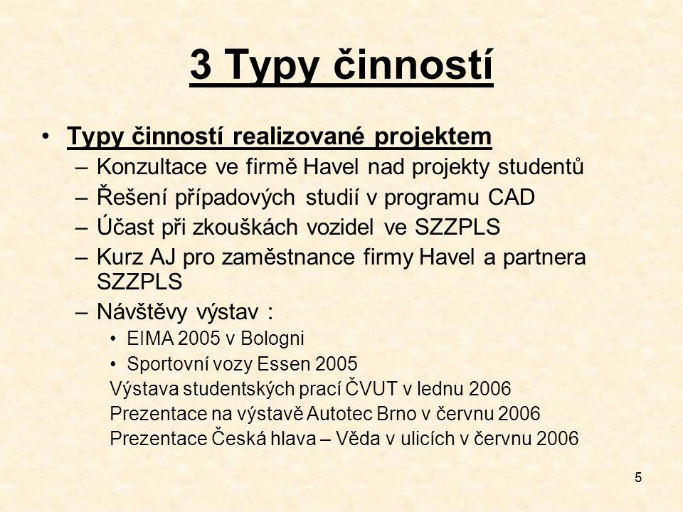 5 3 Typy činností Typy činností realizované projektem –Konzultace ve firmě Havel nad projekty studentů –Řešení případových studií v programu CAD –Účast při zkouškách vozidel ve SZZPLS –Kurz AJ pro zaměstnance firmy Havel a partnera SZZPLS –Návštěvy výstav : EIMA 2005 v Bologni Sportovní vozy Essen 2005 Výstava studentských prací ČVUT v lednu 2006 Prezentace na výstavě Autotec Brno v červnu 2006 Prezentace Česká hlava – Věda v ulicích v červnu 2006