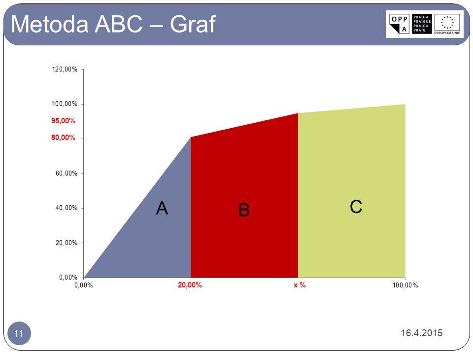 Metoda ABC – Graf 16.4.2015 11 80,00% 95,00%