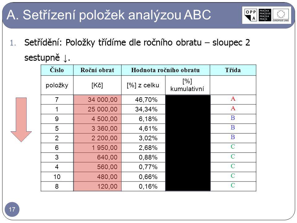 1. Setřídění: Položky třídíme dle ročního obratu – sloupec 2 sestupně ↓. A. Setřízení položek analýzou ABC ČísloRoční obratHodnota ročního obratuTřída