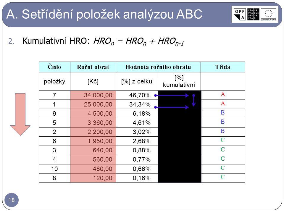 A. Setřídění položek analýzou ABC ČísloRoční obratHodnota ročního obratuTřída položky[Kč][%] z celku [%] kumulativní 734 000,0046,70% A 125 000,0034,3