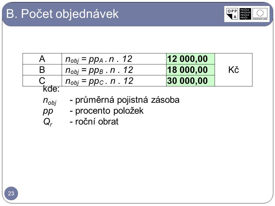 B. Počet objednávek kde: n obj -průměrná pojistná zásoba pp-procento položek Q r -roční obrat 23 An obj = pp A. n. 1212 000,00 Kč Bn obj = pp B. n. 12