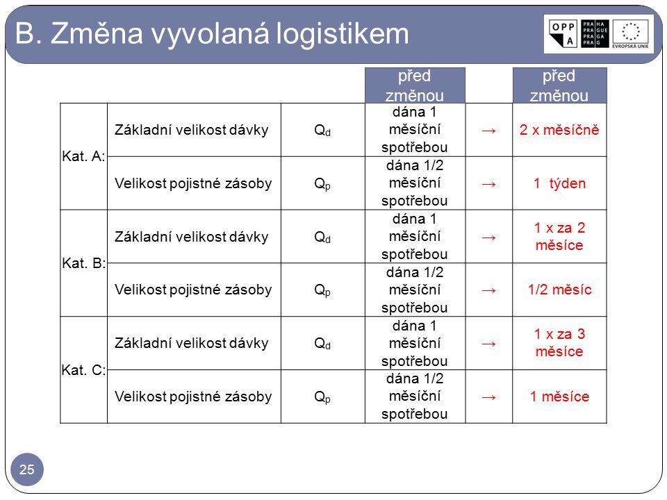B. Změna vyvolaná logistikem Kat. A: Základní velikost dávkyQdQd dána 1 měsíční spotřebou →2 x měsíčně Velikost pojistné zásobyQpQp dána 1/2 měsíční s