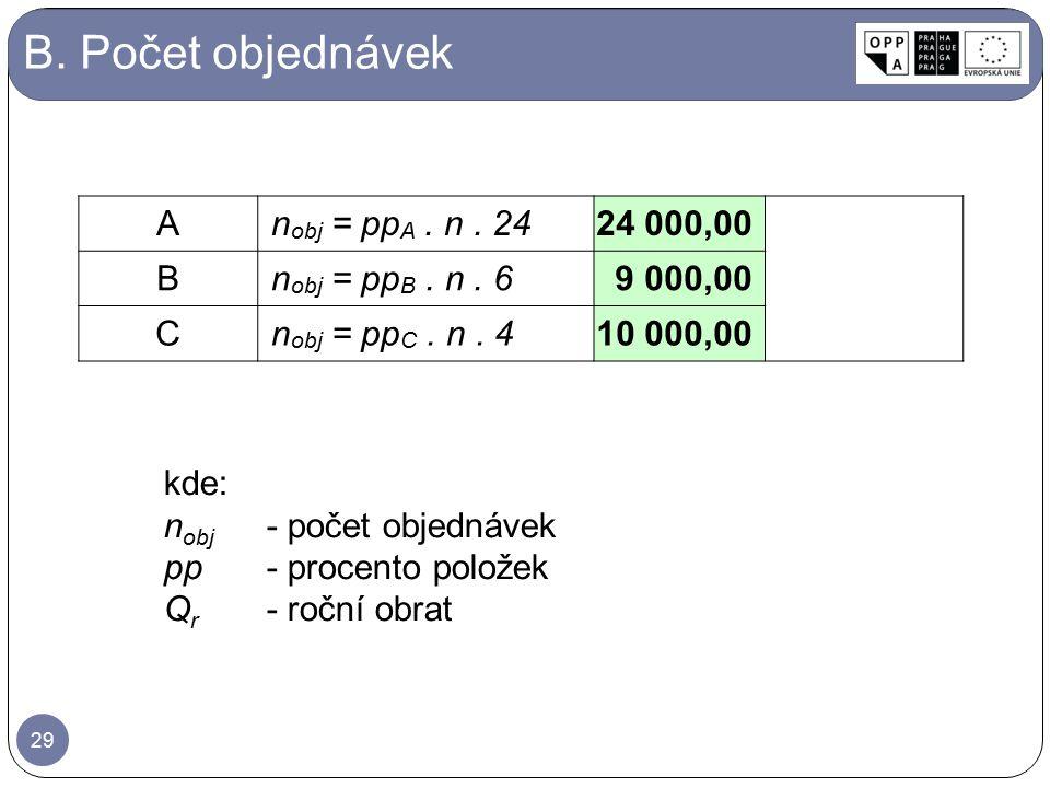 B. Počet objednávek kde: n obj -počet objednávek pp-procento položek Q r -roční obrat 29 An obj = pp A. n. 2424 000,00 Bn obj = pp B. n. 69 000,00 Cn