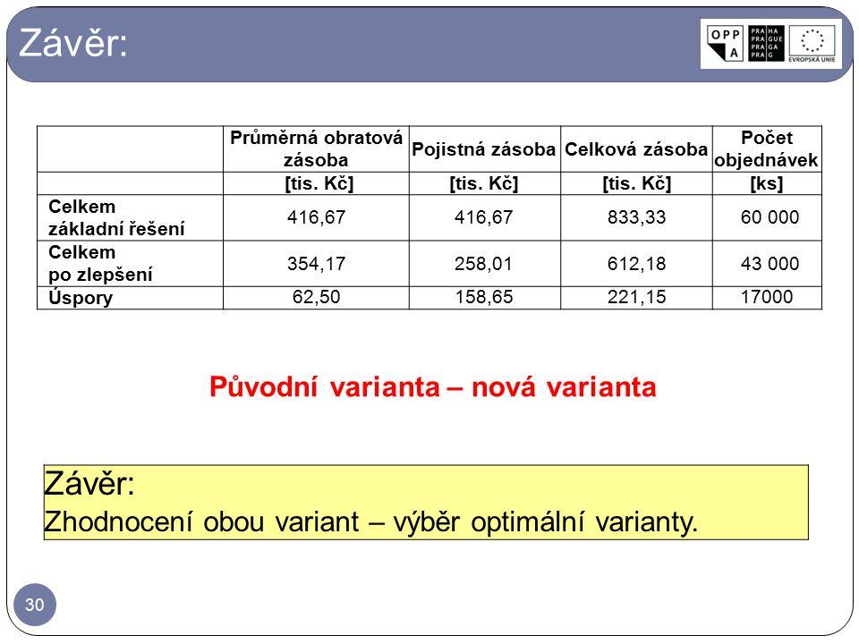Závěr: Původní varianta – nová varianta 30 Průměrná obratová zásoba Pojistná zásobaCelková zásoba Počet objednávek [tis. Kč] [ks] Celkem základní řeše